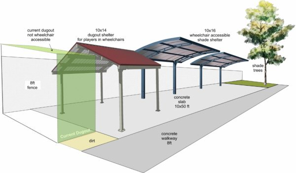 Illustration of shade structures for disabled participants. Cave Junction, oregon